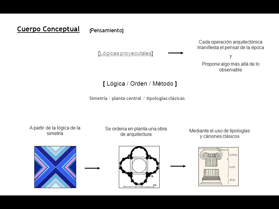 Cuerpo Conceptual [ Lógica / Orden / Método ] [Lógicas proyecutales]